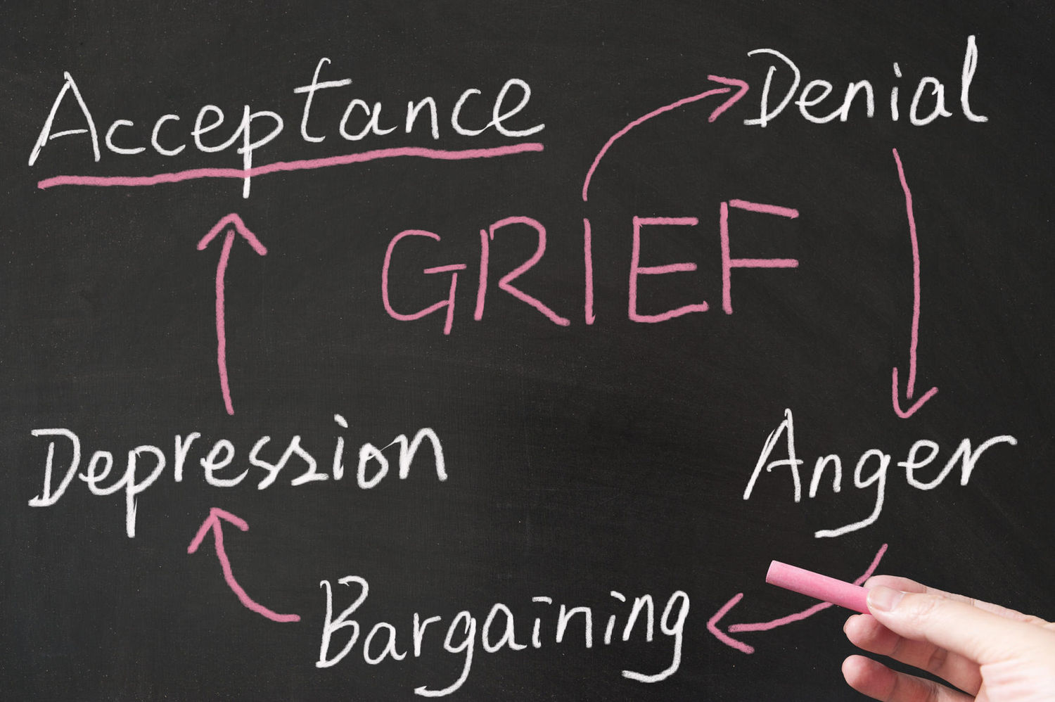 grief trauma and the helping relationship