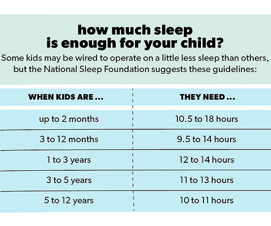 How Much Sleep Is Enough For Your Child