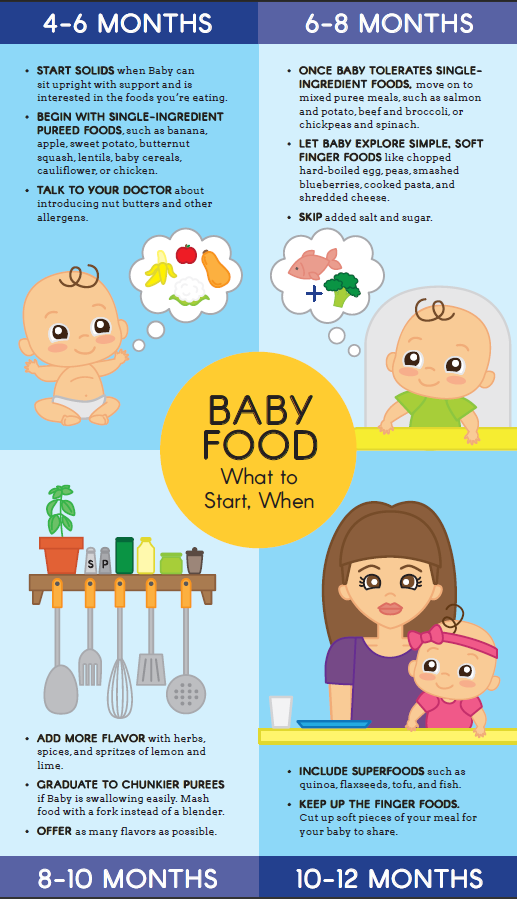 Giving Baby Food At  Months