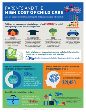 Parents and the High Cost of Child Care