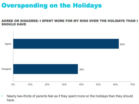 overspending on holidays graphic